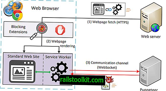 A MarioNET támadása lehetővé teszi a hackerek számára a böngésző irányítását, még akkor is, ha elhagyja a támadási oldalt