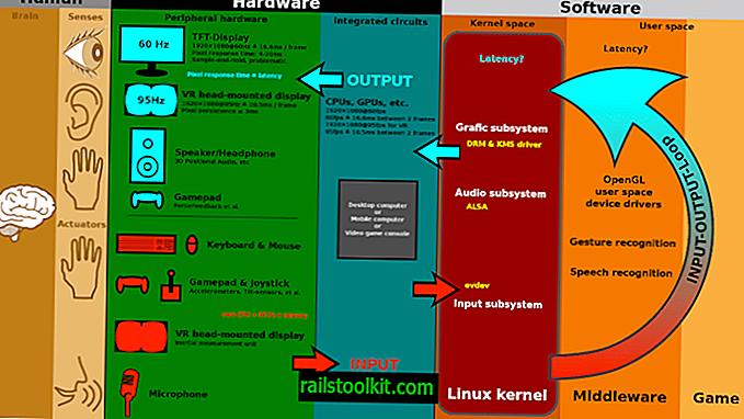 GNU / Linux per principianti: come funziona l'audio