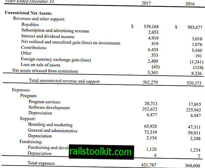 Der Umsatz von Mozilla stieg 2017 um über 40 Millionen US-Dollar