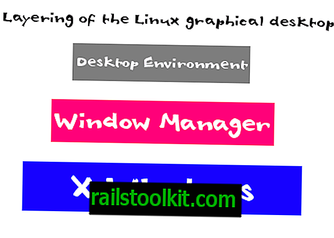 Запознайте се с Linux: Desktop Environment vs. Window Manager