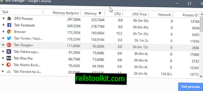 Brug Chrome's Task Manager til at finde ud af, hvilket websted eller udvidelse der bremser det