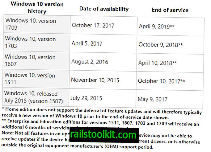 Windows 10 Version 1607 läuft nächsten Monat aus